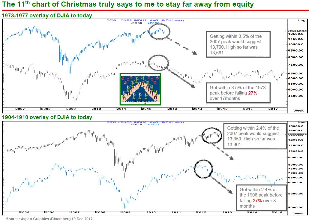 Dow Jones aktuell vs. 1904 und 1973
