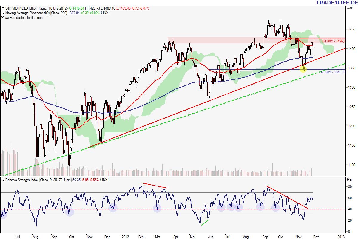S&P 500 Tageschart