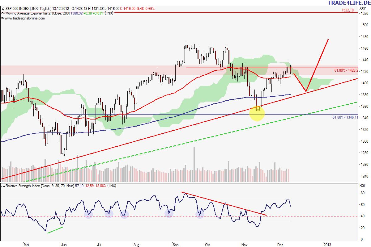 S&P 500 (daily)