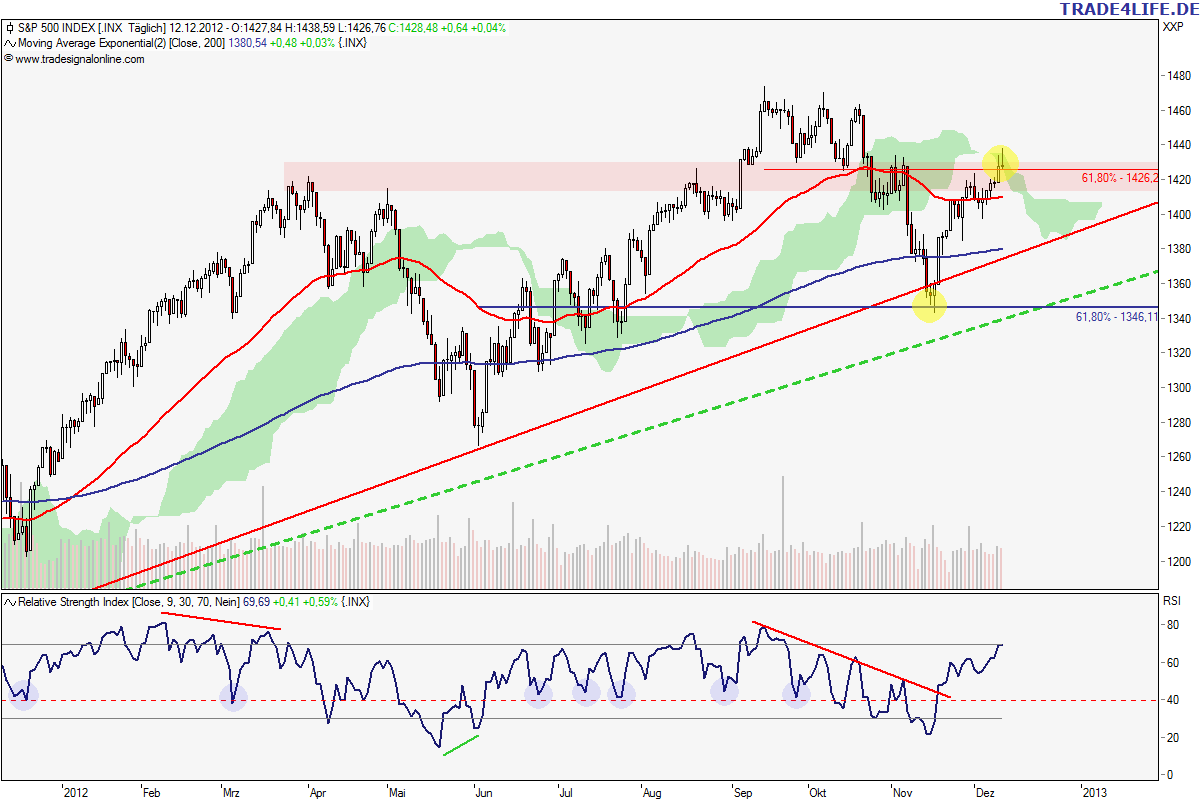S&P 500 (daily)