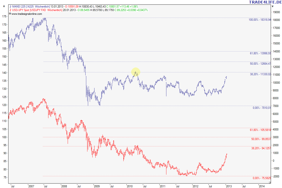 Nikkei vs. USD/Yen (weekly)