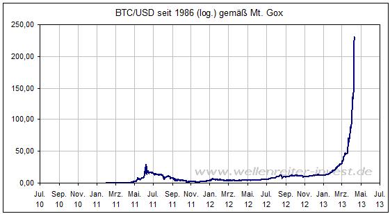 bitcoins_wr