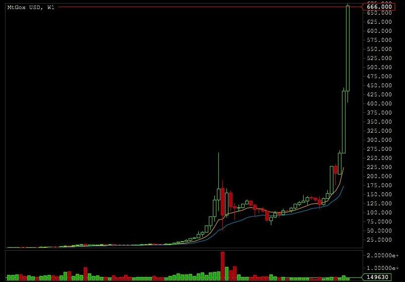 bitcoin181113