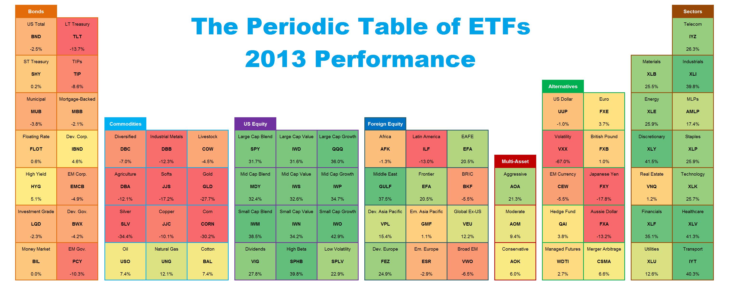 ETF Symbole