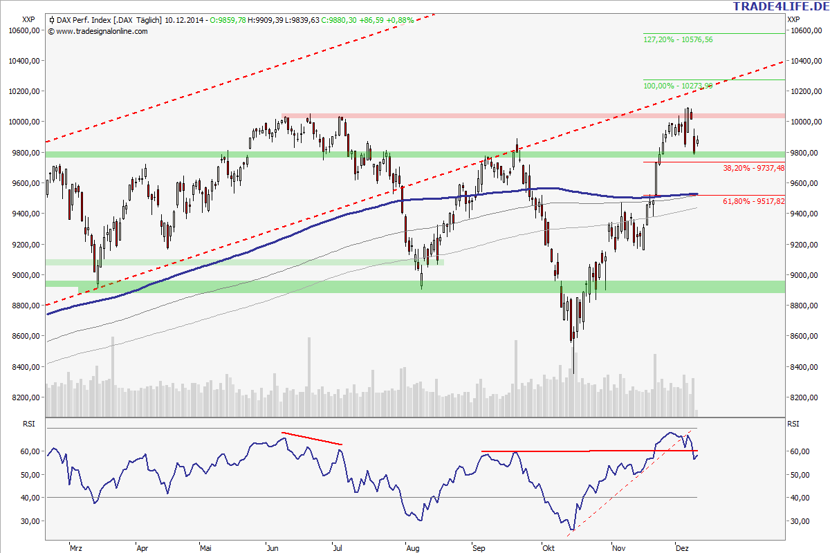 dax 10 12 2014_daily