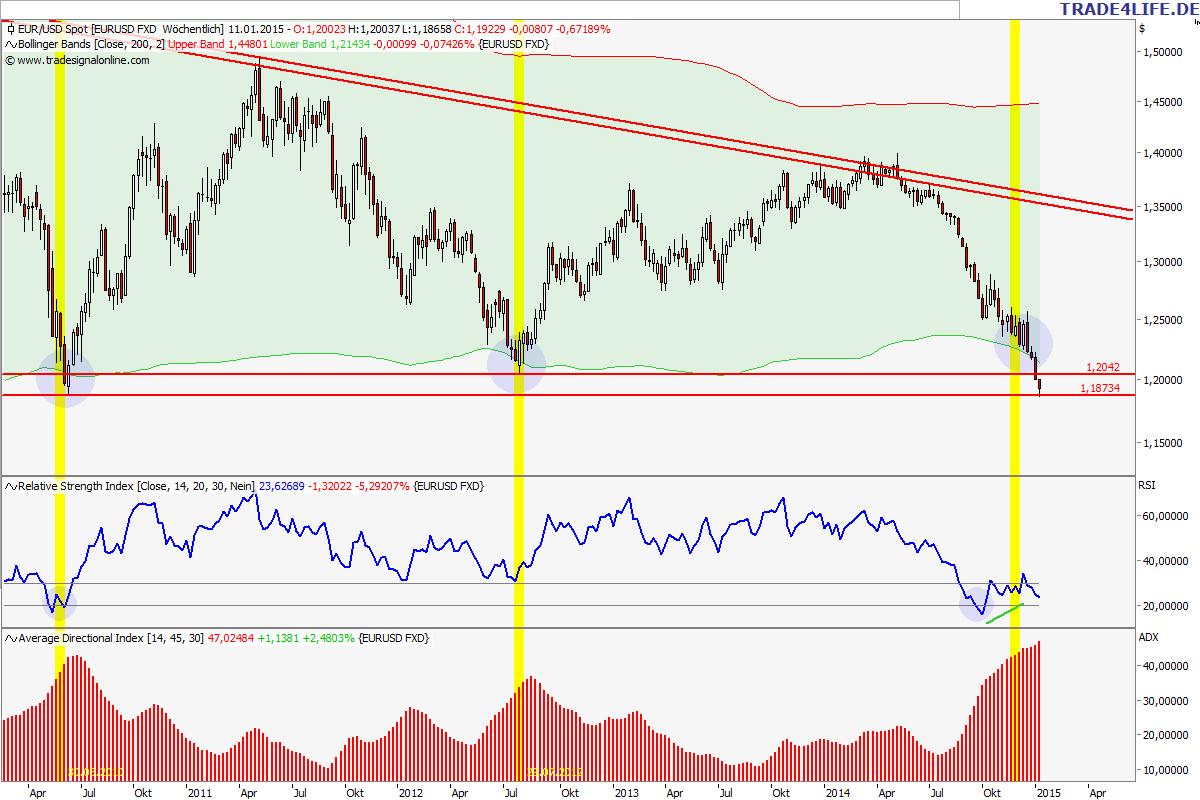 Euro/Dollar Wochenchart