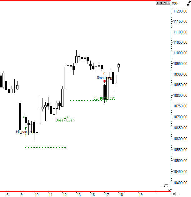 dax bounce_trade 2_exit 17 02 2015
