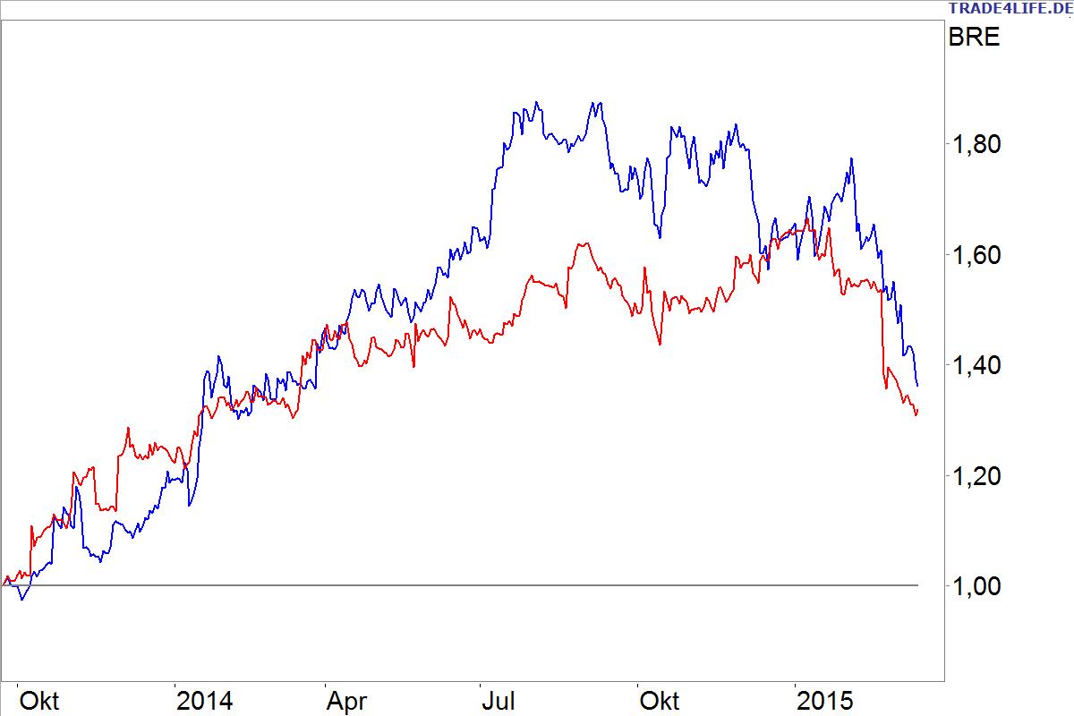 Der US-Leitindex Dow Jones verlor an einem einzigen Tag Punkte - so viel wie nie zuvor in seiner Geschichte. Auf die US-Panik folgten Kurseinbrüche an den Börsen in Asien und Europa. Zwar.