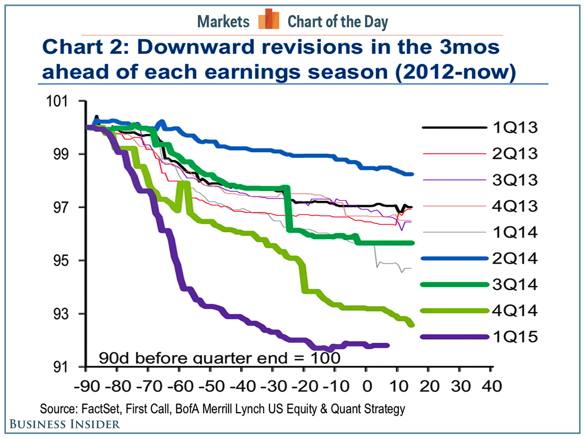 earnings revisions_13 04 2015