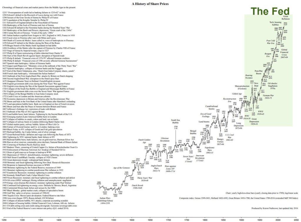 500-jahre-aktienmarkt-fed