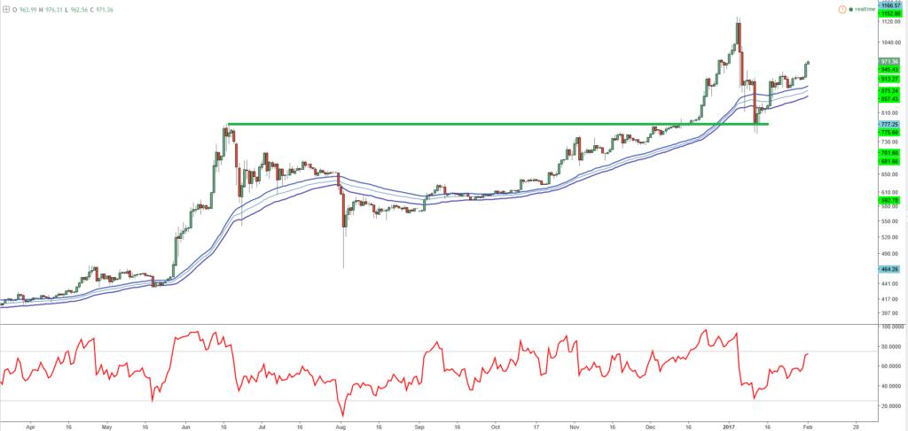 Bitcoin: Wie im Bilderbuch! 1.000er Marke wieder in Reichweite.. | TRADE4LIFE